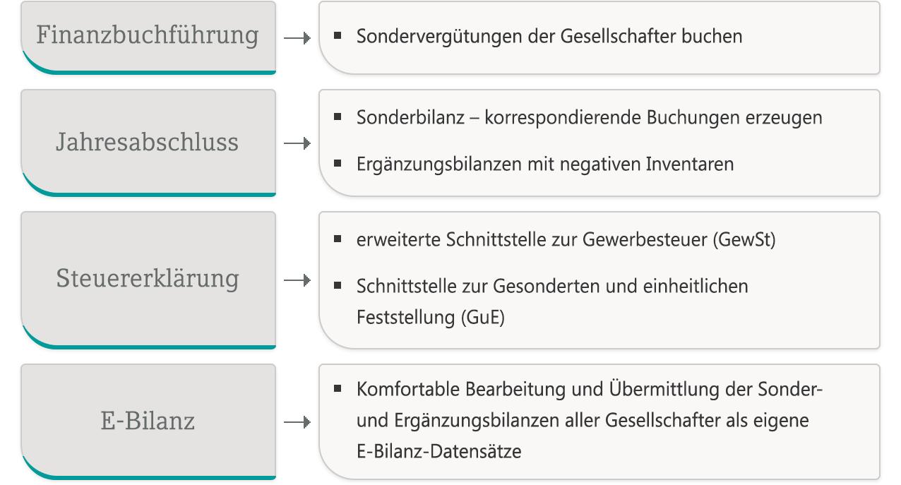 Besteuerung Von Personenmehrheiten Springerlink 14